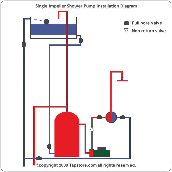 Typical single pump installation